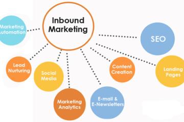 بازاریابی درونگرا یا بازاریابی جاذبهای(Inbound Marketing) چیست؟