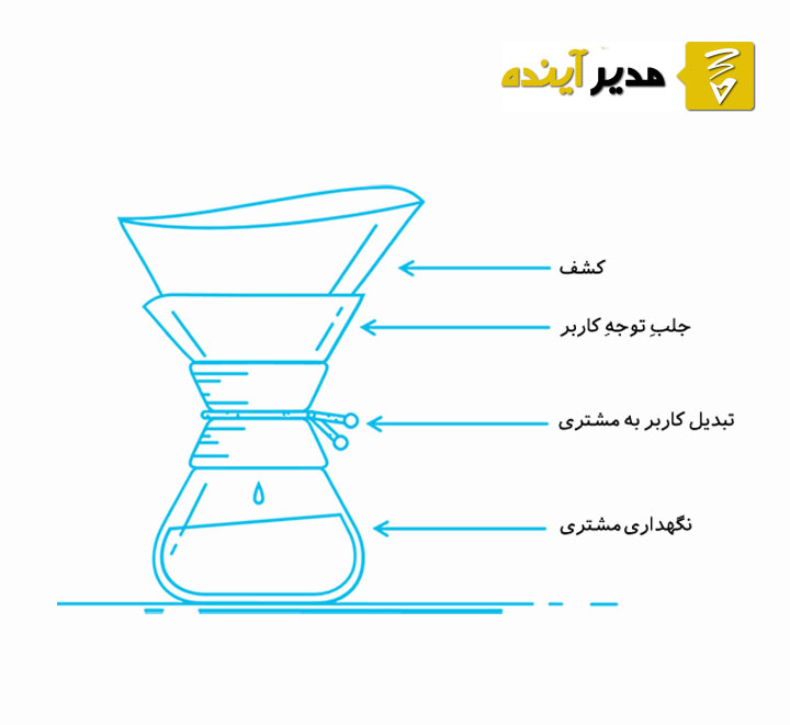 قیف فروش (sales funnel) چیست