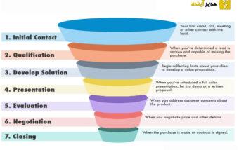 قیف فروش (sales funnel) چیست؟ چگونه مخاطب را سریع به مشتری تبدیل کنید؟